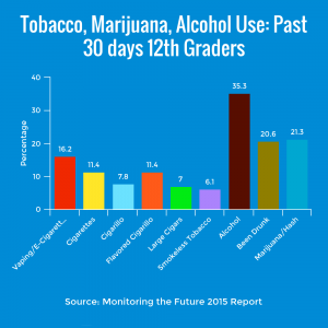 Chart Comparing Teen Tobacco, Alcohol, and Marijuana Use