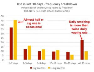 Chart Showing that teens use vapes much less frequently than cigarettes